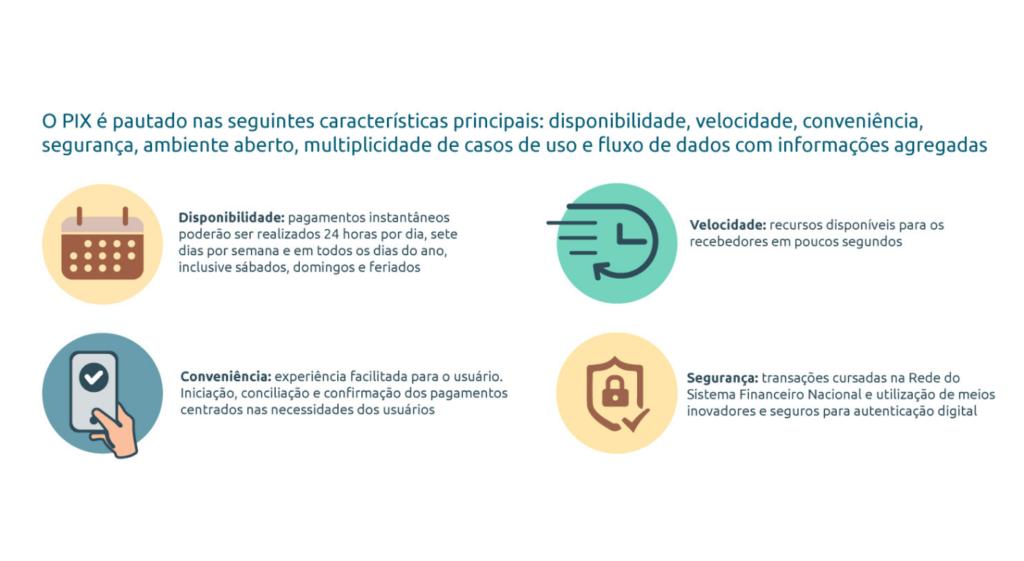 Descrição de características e benefícios do PIX, novo sistema de pagamentos instantâneos.