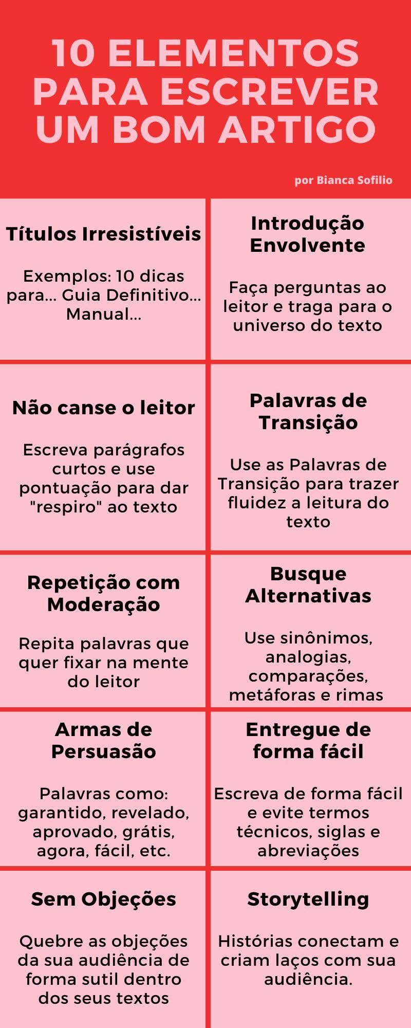 Infográfico 10 elementos para escrever um bom artigo