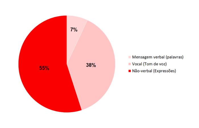 55% do impacto da comunicação interpessoal está na linguagem não-verbal